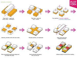 سلسله مراتب کانسپت در معماری